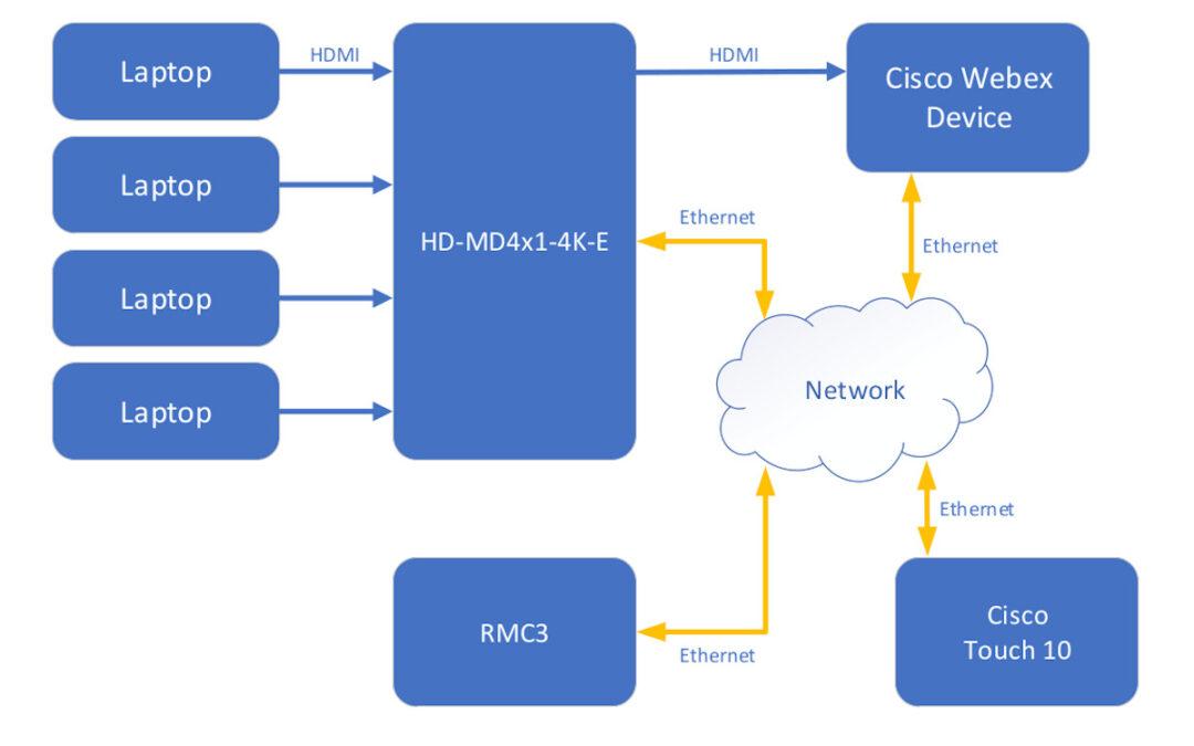 Cisco e Crestron